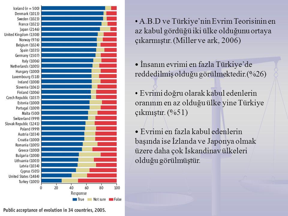 A.B.D ve Türkiye'nin Evrim Teorisinin en az kabul gördüğü iki ülke olduğunu ortaya çıkarmıştır. (Miller ve ark, 2006) İnsanın evrimi en fazla Türkiye'
