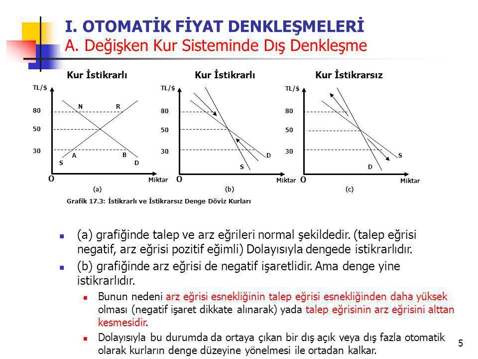 5 I. OTOMATİK FİYAT DENKLEŞMELERİ A. Değişken Kur Sisteminde Dış Denkleşme O TL/$ Miktar Grafik 17.3: İstikrarlı ve İstikrarsız Denge Döviz Kurları 80