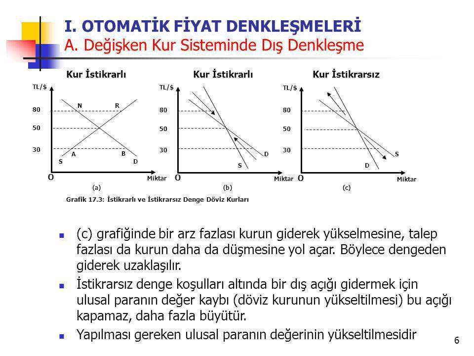 6 I. OTOMATİK FİYAT DENKLEŞMELERİ A. Değişken Kur Sisteminde Dış Denkleşme O TL/$ Miktar Grafik 17.3: İstikrarlı ve İstikrarsız Denge Döviz Kurları 80