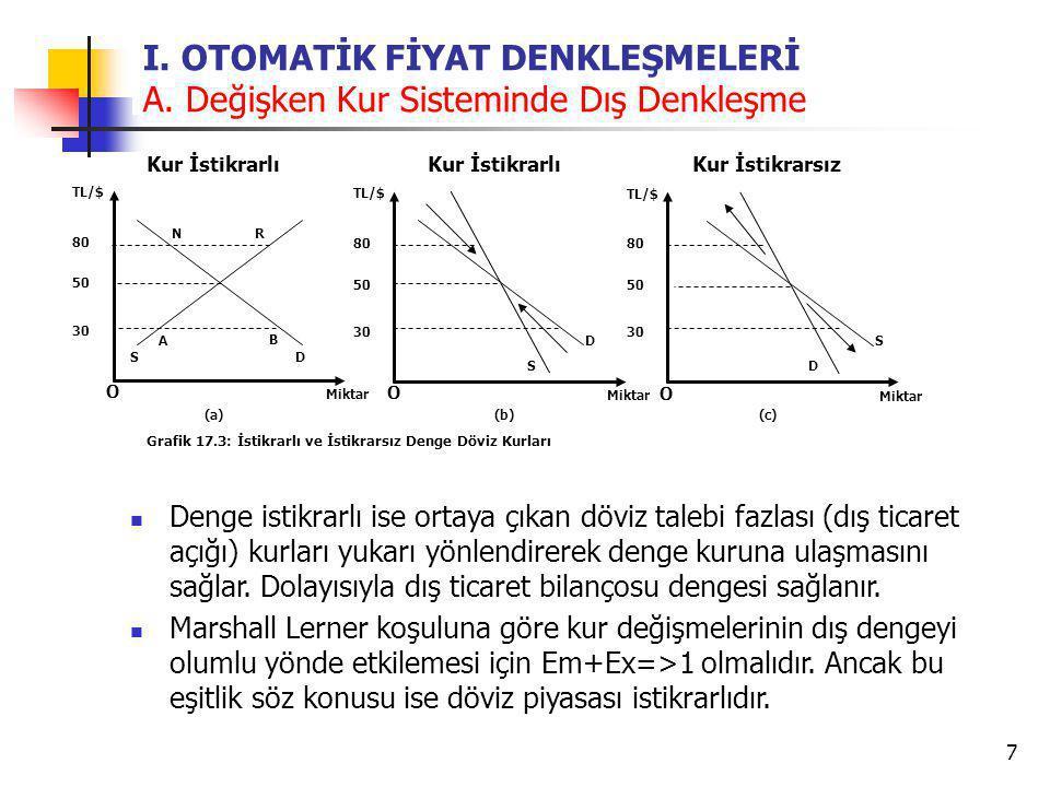 7 I. OTOMATİK FİYAT DENKLEŞMELERİ A. Değişken Kur Sisteminde Dış Denkleşme O TL/$ Miktar Grafik 17.3: İstikrarlı ve İstikrarsız Denge Döviz Kurları 80