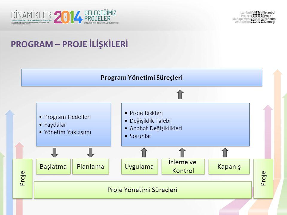 PROGRAM – PROJE İLİŞKİLERİ Program Yönetimi Süreçleri Proje Yönetimi Süreçleri Proje Başlatma Planlama Uygulama İzleme ve Kontrol İzleme ve Kontrol Ka