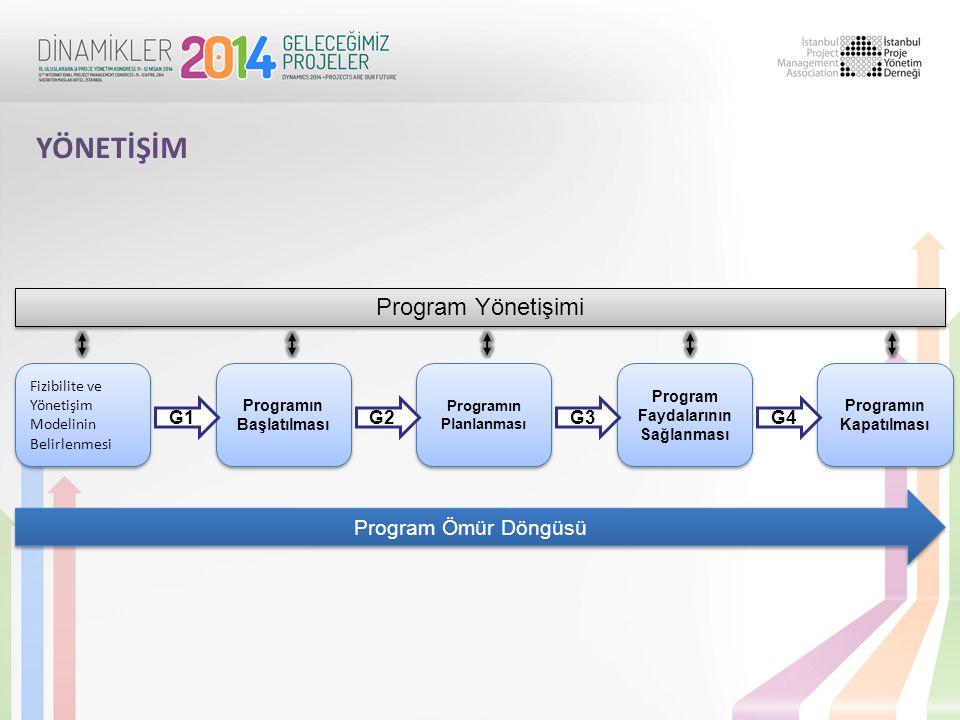 Fizibilite ve Yönetişim Modelinin Belirlenmesi Programın Başlatılması Programın Planlanması Program Faydalarının Sağlanması Programın Kapatılması G1G2