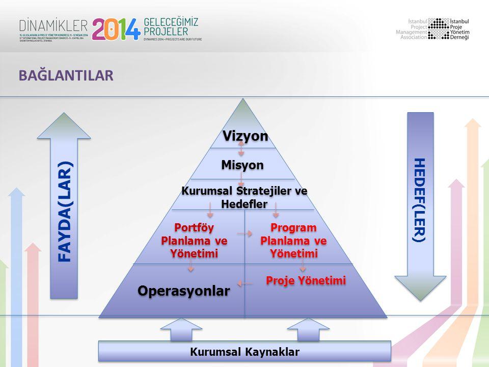 Misyon Kurumsal Stratejiler ve Hedefler Program Planlama ve Yönetimi Portföy Planlama ve Yönetimi Operasyonlar Proje Yönetimi Kurumsal Kaynaklar Vizyo