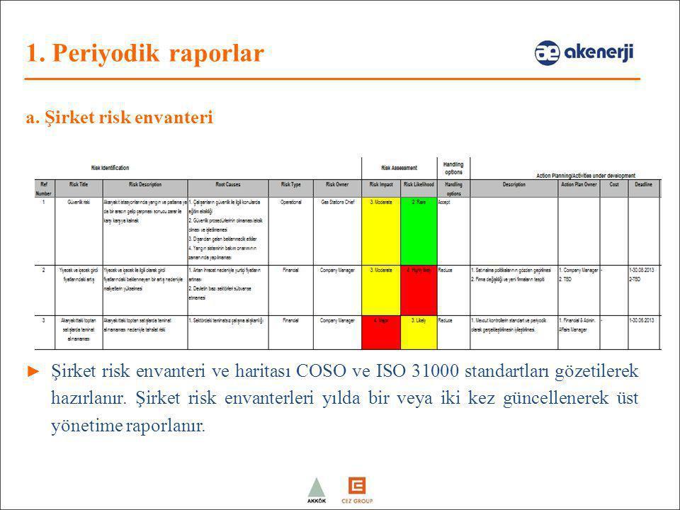 a. Şirket risk envanteri ► Şirket risk envanteri ve haritası COSO ve ISO 31000 standartları gözetilerek hazırlanır. Şirket risk envanterleri yılda bir