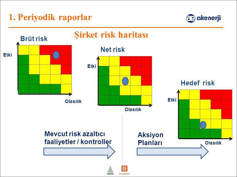 Şirket risk haritası Brüt risk Net risk Olasılık Etki Hedef risk Olasılık Etki Mevcut risk azaltıcı faaliyetler / kontroller Aksiyon Planları 1. Periy