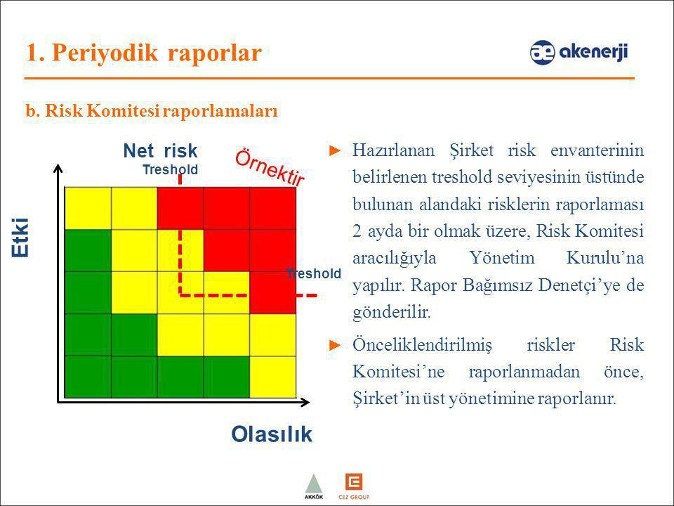 Net risk Olasılık Etki ► Hazırlanan Şirket risk envanterinin belirlenen treshold seviyesinin üstünde bulunan alandaki risklerin raporlaması 2 ayda bir