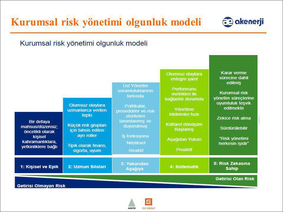 Kurumsal risk yönetimi olgunluk modeli