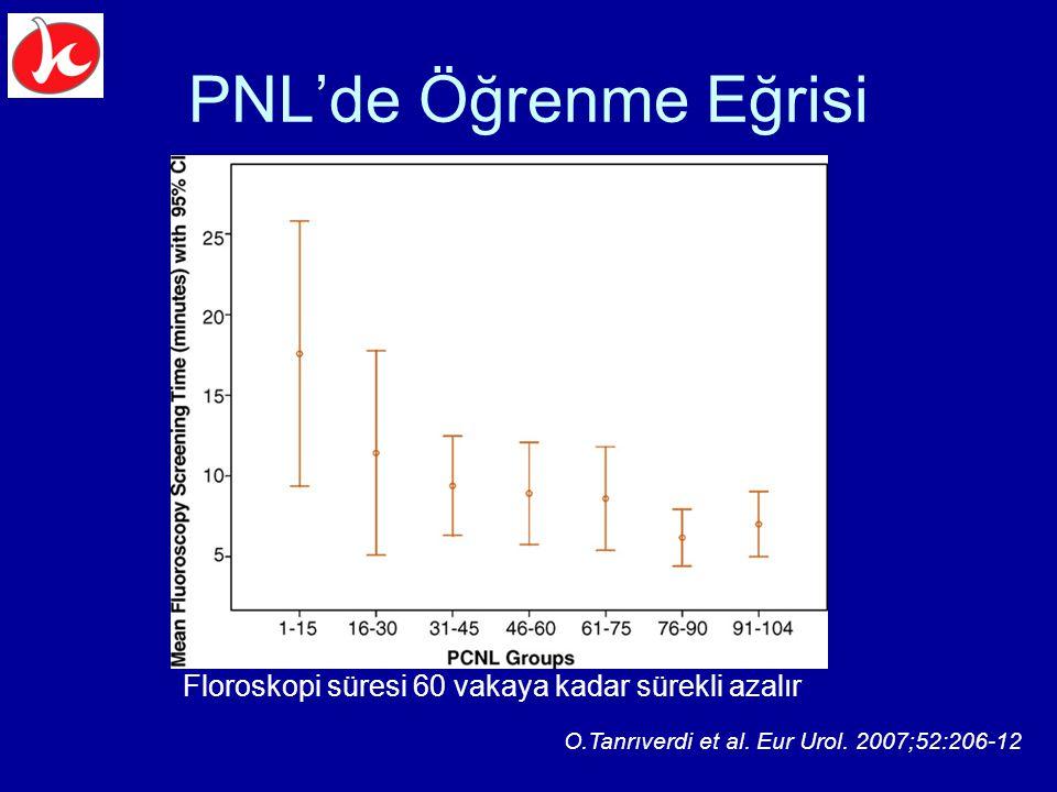 PNL'de Öğrenme Eğrisi O.Tanrıverdi et al. Eur Urol. 2007;52:206-12 Floroskopi süresi 60 vakaya kadar sürekli azalır