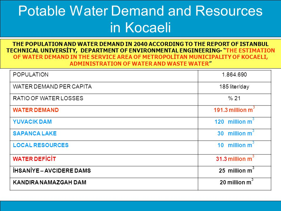 Potable Water Demand and Resources in Kocaeli POPULATION1.864.690 WATER DEMAND PER CAPITA185 liter/day RATIO OF WATER LOSSES% 21 WATER DEMAND191.3 mil
