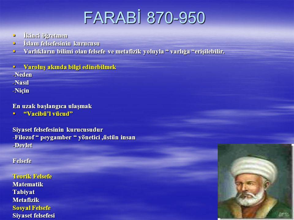 FARABİ 870-950  İkinci öğretmen  İslam felsefesinin kurucusu  Varlıkların bilimi olan felsefe ve metafizik yoluyla varlığa erişilebilir.