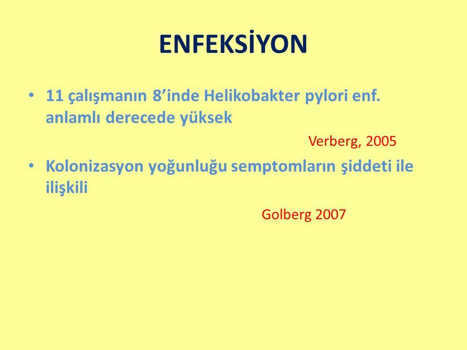 ENFEKSİYON 11 çalışmanın 8'inde Helikobakter pylori enf. anlamlı derecede yüksek Verberg, 2005 Kolonizasyon yoğunluğu semptomların şiddeti ile ilişkil