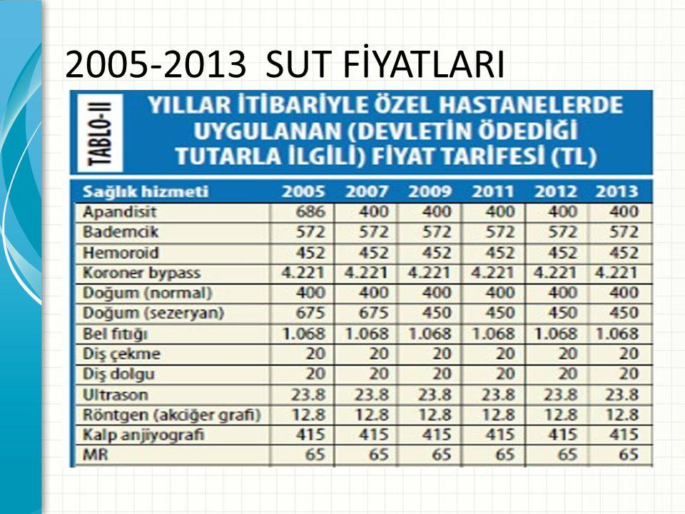 2005-2013 SUT FİYATLARI