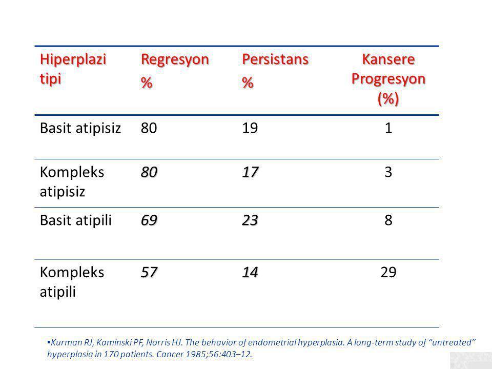 Hiperplazi tipi Regresyon%Persistans% Kansere Progresyon (%) Basit atipisiz80191 Kompleks atipisiz80173 Basit atipili69238 Kompleks atipili571429 Kurm