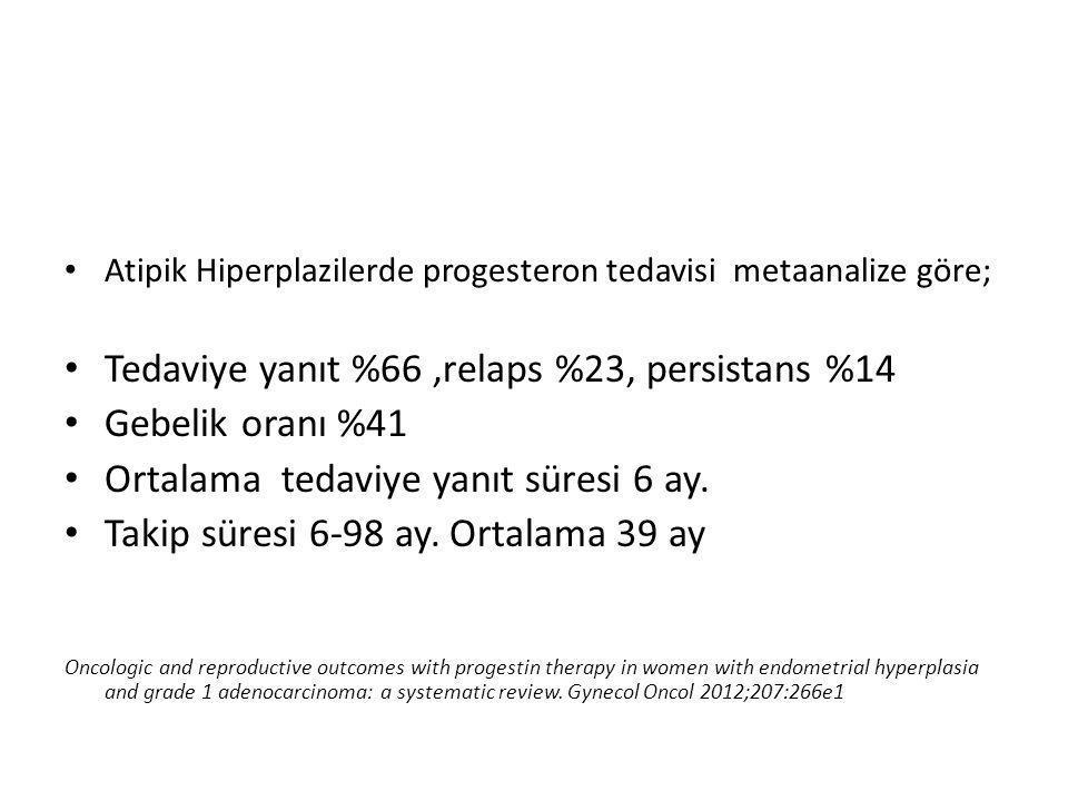 Atipik Hiperplazilerde progesteron tedavisi metaanalize göre; Tedaviye yanıt %66,relaps %23, persistans %14 Gebelik oranı %41 Ortalama tedaviye yanıt