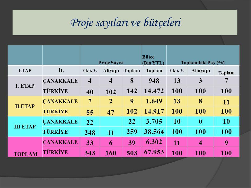 Proje sayıları ve bütçeleri Proje Sayısı Bütçe (Bin YTL)Toplamdaki Pay (%) ETAPİLEko.
