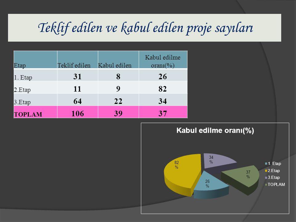 Teklif edilen ve kabul edilen proje sayıları EtapTeklif edilenKabul edilen Kabul edilme oranı(%) 1.