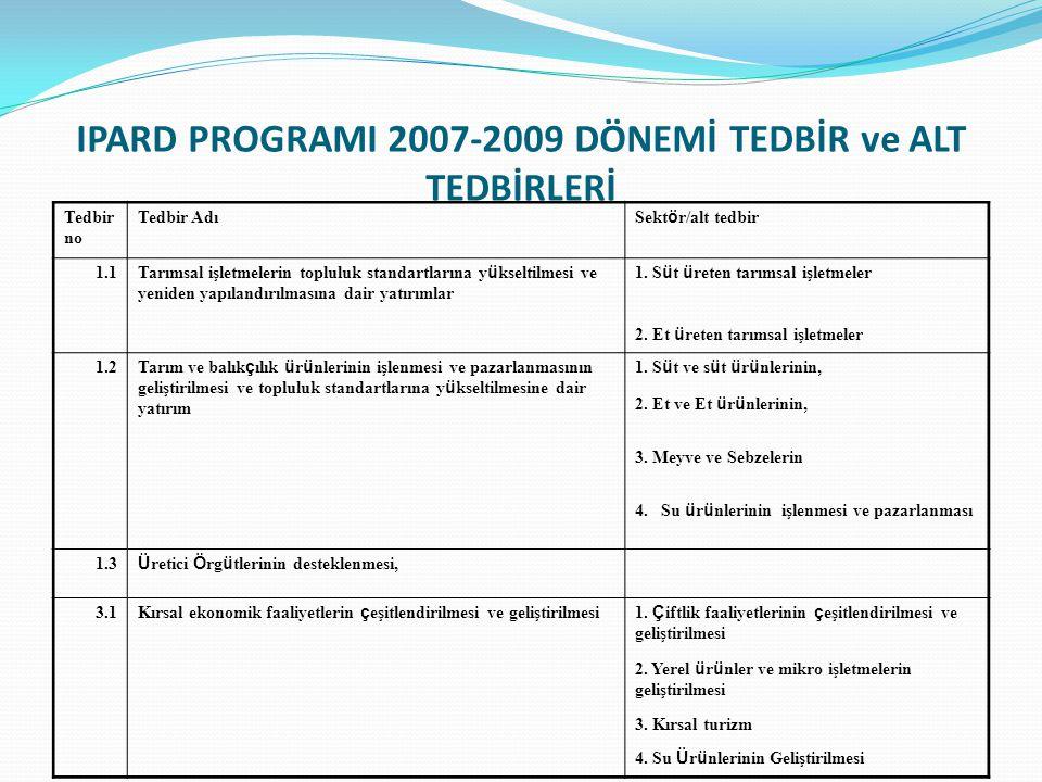 IPARD PROGRAMI 2007-2009 DÖNEMİ TEDBİR ve ALT TEDBİRLERİ Tedbir no Tedbir Adı Sekt ö r/alt tedbir 1.1 Tarımsal işletmelerin topluluk standartlarına y