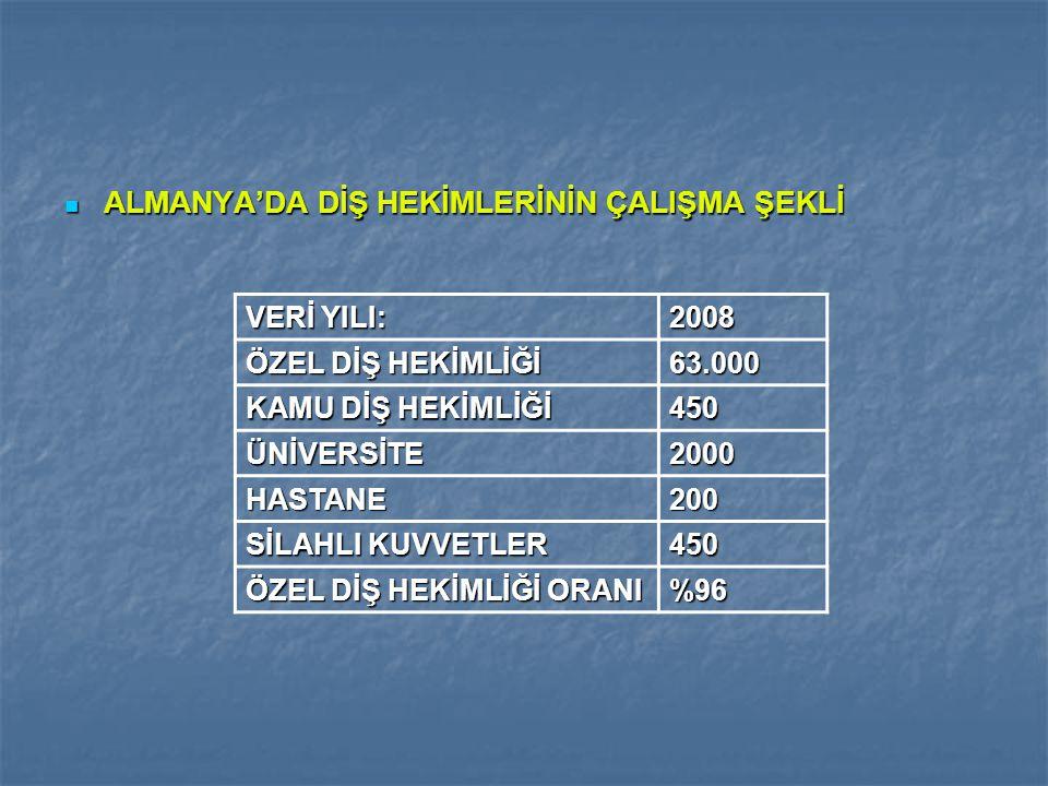 ALMANYA'DA DİŞ HEKİMLERİNİN ÇALIŞMA ŞEKLİ ALMANYA'DA DİŞ HEKİMLERİNİN ÇALIŞMA ŞEKLİ VERİ YILI: 2008 ÖZEL DİŞ HEKİMLİĞİ 63.000 KAMU DİŞ HEKİMLİĞİ 450 Ü