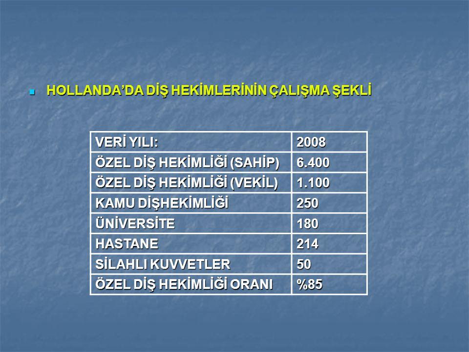 HOLLANDA'DA DİŞ HEKİMLERİNİN ÇALIŞMA ŞEKLİ HOLLANDA'DA DİŞ HEKİMLERİNİN ÇALIŞMA ŞEKLİ VERİ YILI: 2008 ÖZEL DİŞ HEKİMLİĞİ (SAHİP) 6.400 ÖZEL DİŞ HEKİML