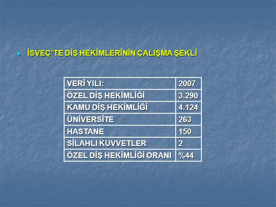 İSVEÇ'TE DİŞ HEKİMLERİNİN ÇALIŞMA ŞEKLİ İSVEÇ'TE DİŞ HEKİMLERİNİN ÇALIŞMA ŞEKLİ VERİ YILI: 2007 ÖZEL DİŞ HEKİMLİĞİ 3.290 KAMU DİŞ HEKİMLİĞİ 4.124 ÜNİV