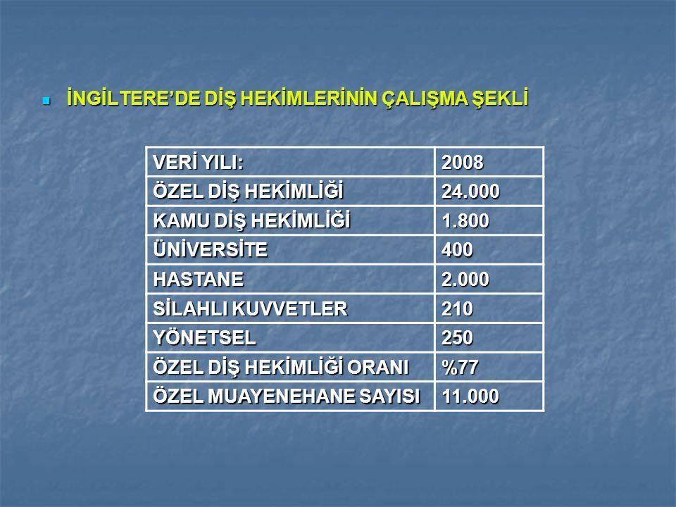 İNGİLTERE'DE DİŞ HEKİMLERİNİN ÇALIŞMA ŞEKLİ İNGİLTERE'DE DİŞ HEKİMLERİNİN ÇALIŞMA ŞEKLİ VERİ YILI: 2008 ÖZEL DİŞ HEKİMLİĞİ 24.000 KAMU DİŞ HEKİMLİĞİ 1