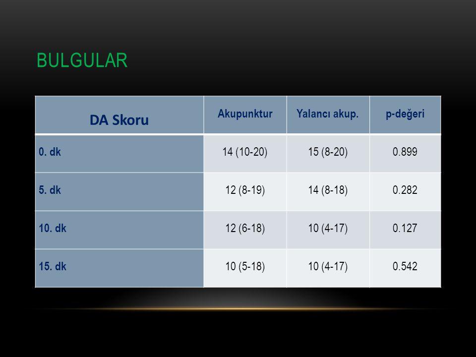 BULGULAR DA Skoru AkupunkturYalancı akup.p-değeri 0. dk 14 (10-20)15 (8-20)0.899 5. dk 12 (8-19)14 (8-18)0.282 10. dk 12 (6-18)10 (4-17)0.127 15. dk 1