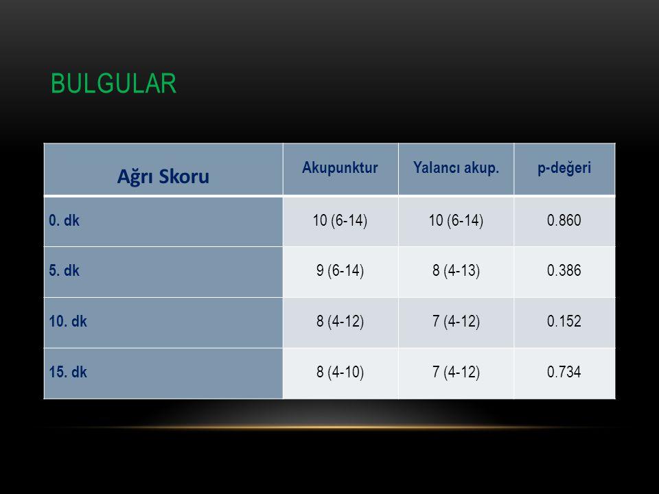 BULGULAR Ağrı Skoru AkupunkturYalancı akup.p-değeri 0. dk 10 (6-14) 0.860 5. dk 9 (6-14)8 (4-13)0.386 10. dk 8 (4-12)7 (4-12)0.152 15. dk 8 (4-10)7 (4