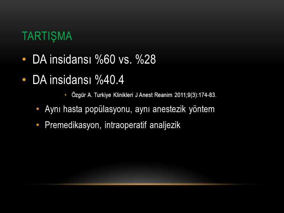 TARTIŞMA DA insidansı %60 vs. %28 DA insidansı %40.4 Özgür A. Turkiye Klinikleri J Anest Reanim 2011;9(3):174-83. Aynı hasta popülasyonu, aynı anestez