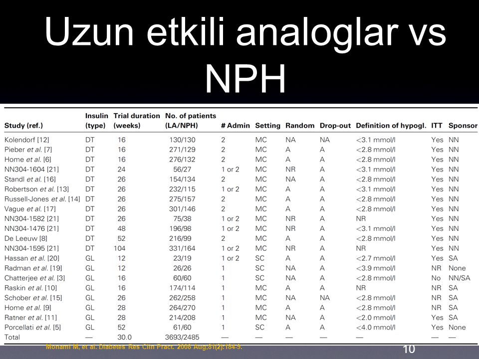 Uzun etkili analoglar vs NPH 10 Monami M, et al. Diabetes Res Clin Pract. 2008 Aug;81(2):184-9.
