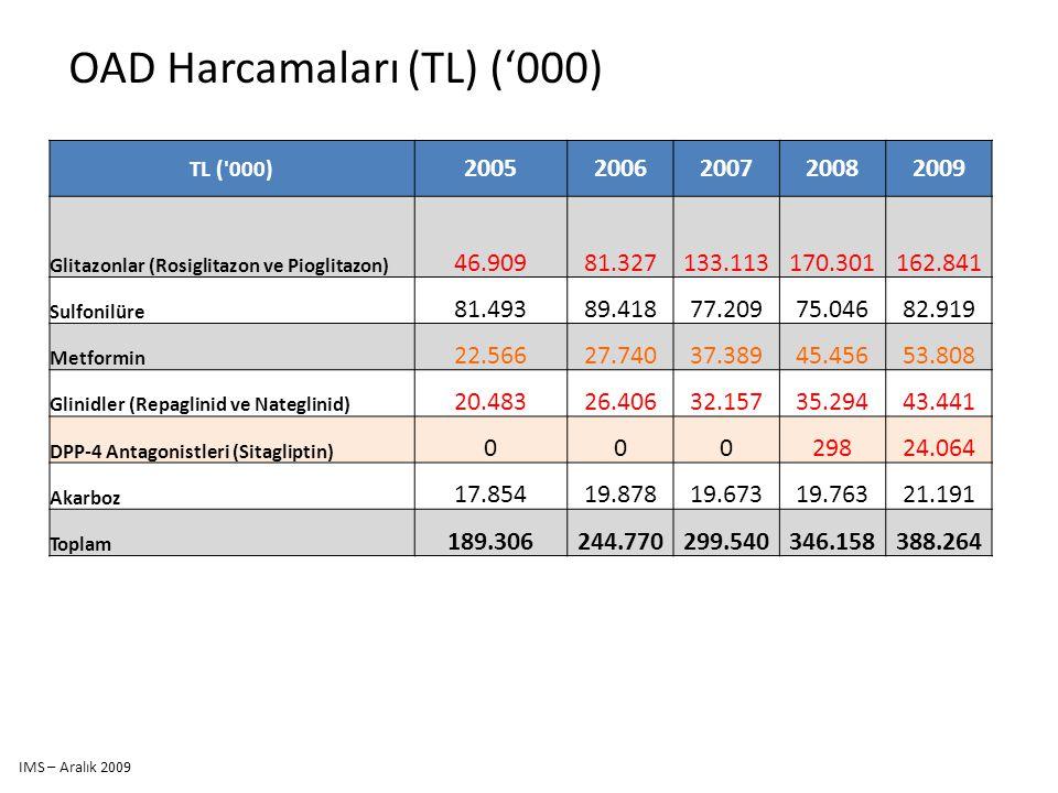 TL ('000) 20052006200720082009 Glitazonlar (Rosiglitazon ve Pioglitazon) 46.90981.327133.113170.301162.841 Sulfonilüre 81.49389.41877.20975.04682.919