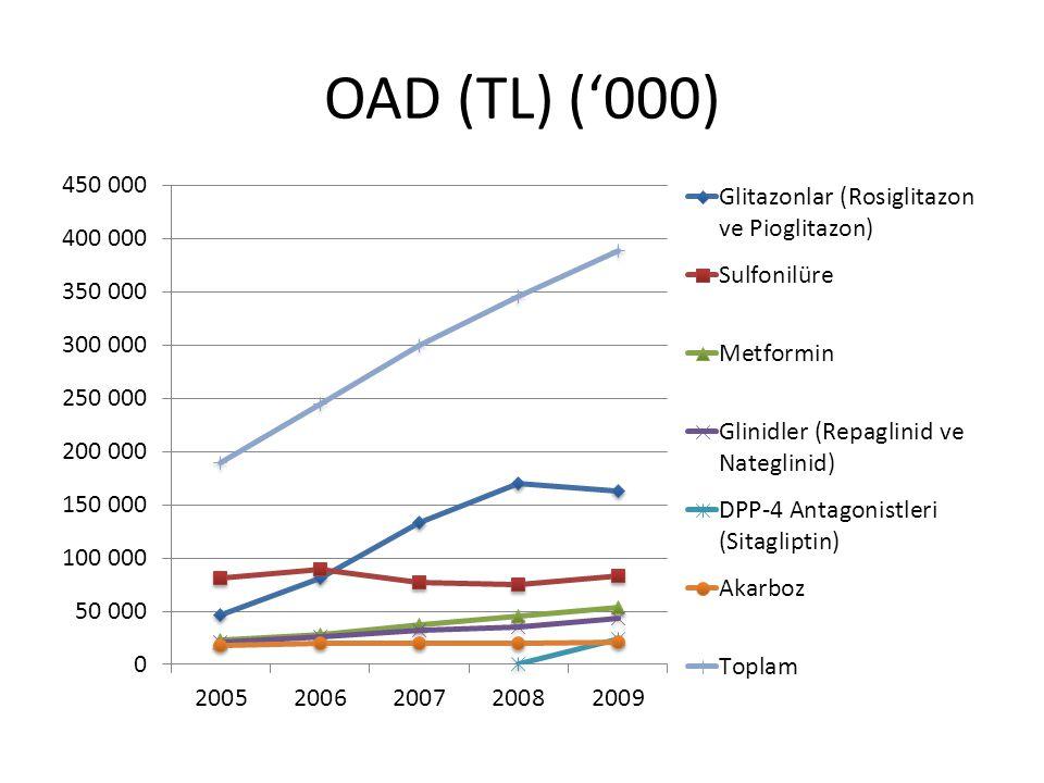 OAD (TL) ('000)