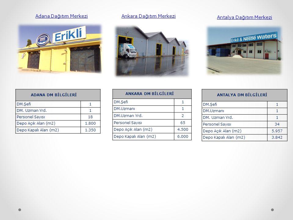 Adana Dağıtım Merkezi Ankara Dağıtım Merkezi Antalya Dağıtım Merkezi ADANA DM BİLGİLERİ DM.Şefi1 DM.