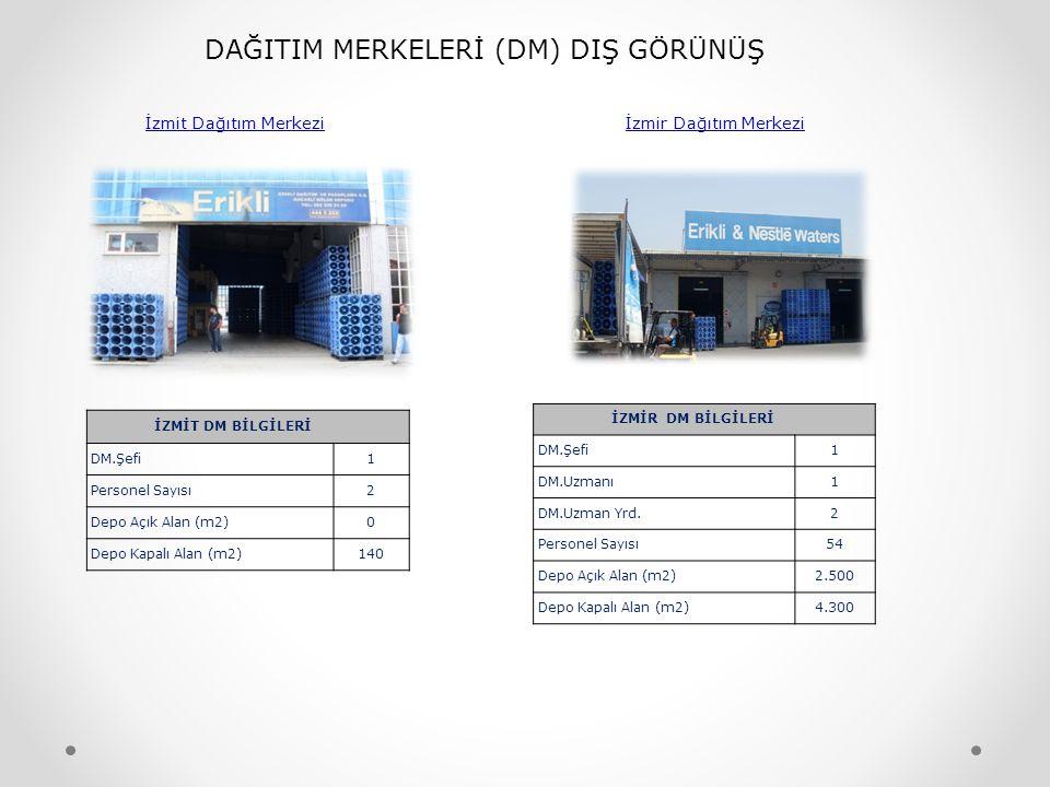 DAĞITIM MERKELERİ (DM) DIŞ GÖRÜNÜŞ İzmit Dağıtım Merkezi İzmir Dağıtım Merkezi İZMİT DM BİLGİLERİ DM.Şefi1 Personel Sayısı2 Depo Açık Alan (m2)0 Depo Kapalı Alan (m2)140 İZMİR DM BİLGİLERİ DM.Şefi1 DM.Uzmanı1 DM.Uzman Yrd.2 Personel Sayısı54 Depo Açık Alan (m2)2.500 Depo Kapalı Alan (m2)4.300
