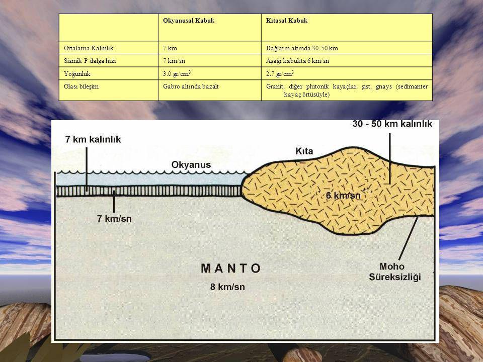 Okyanusal KabukKıtasal Kabuk Ortalama Kalınlık7 kmDağların altında 30-50 km Sismik P dalga hızı7 km/snAşağı kabukta 6 km/sn Yoğunluk3.0 gr/cm 3 2.7 gr/cm 3 Olası bileşimGabro altında bazaltGranit, diğer plutonik kayaçlar, şist, gnays (sedimanter kayaç örtüsüyle)