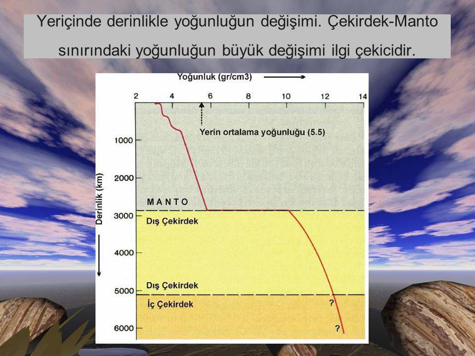 Yeriçinde derinlikle yoğunluğun değişimi.