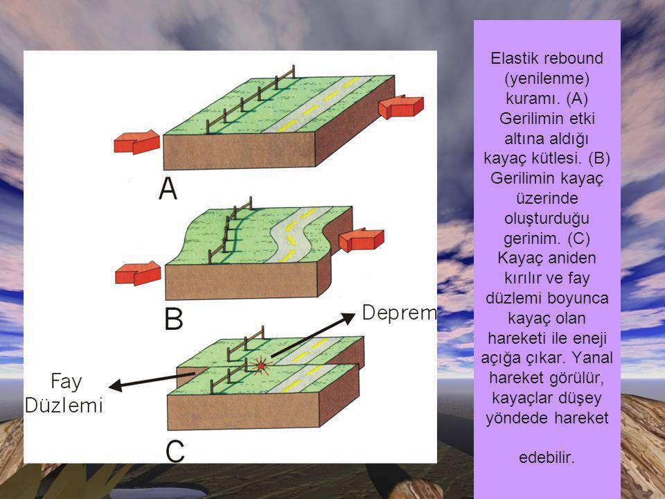 Elastik rebound (yenilenme) kuramı.(A) Gerilimin etki altına aldığı kayaç kütlesi.