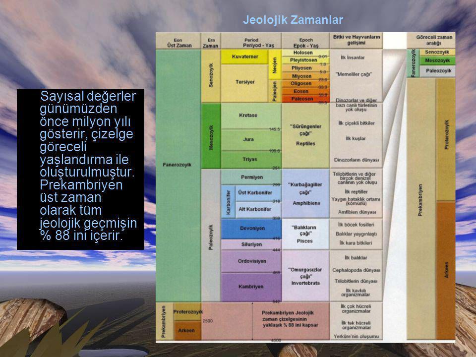 Sayısal değerler günümüzden önce milyon yılı gösterir, çizelge göreceli yaşlandırma ile oluşturulmuştur.