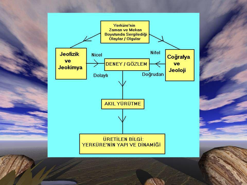 YER MAĞNETİK ALANI Bir mağnetik kuvvet bölgesi -mağnetik alan- yerküre'yi çevreler.