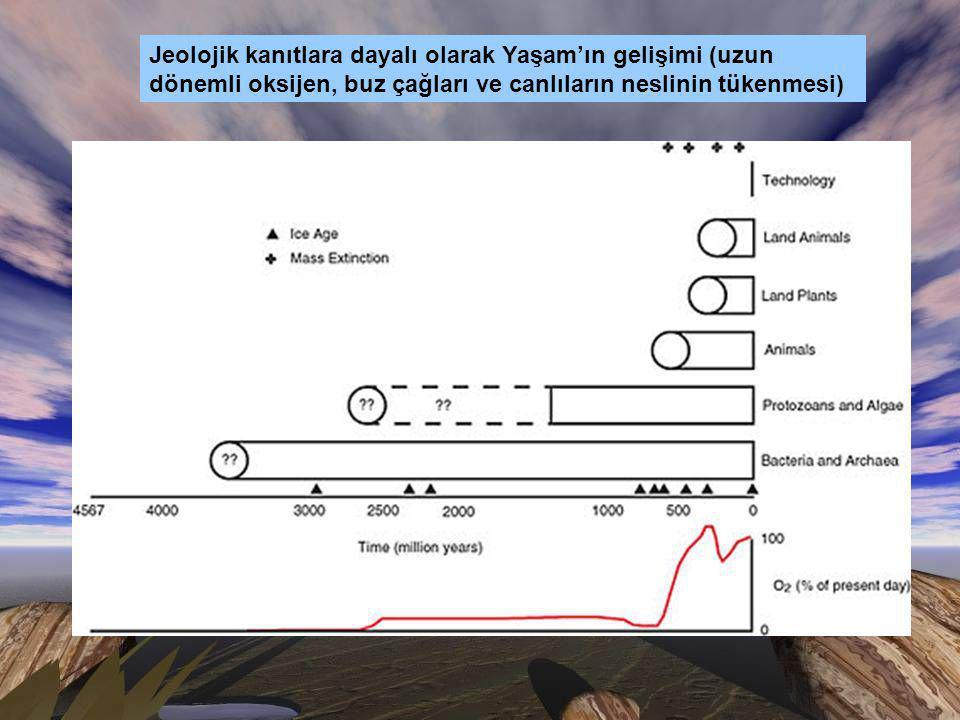 Jeolojik kanıtlara dayalı olarak Yaşam'ın gelişimi (uzun dönemli oksijen, buz çağları ve canlıların neslinin tükenmesi)