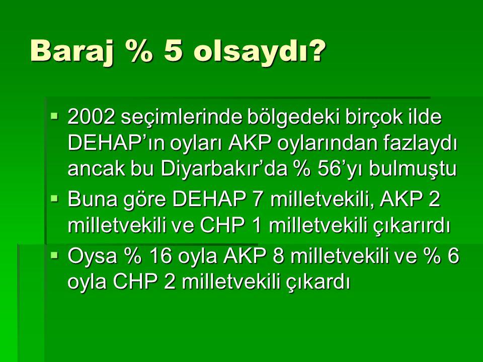 Baraj % 5 olsaydı?  2002 seçimlerinde bölgedeki birçok ilde DEHAP'ın oyları AKP oylarından fazlaydı ancak bu Diyarbakır'da % 56'yı bulmuştu  Buna gö
