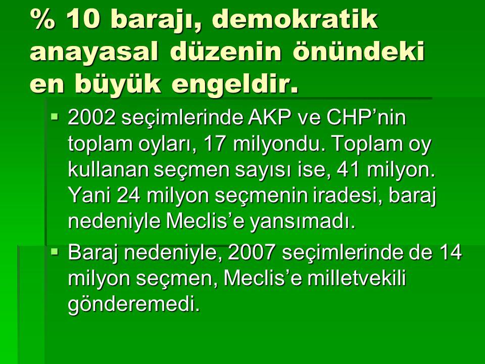 % 10 barajı, demokratik anayasal düzenin önündeki en büyük engeldir.  2002 seçimlerinde AKP ve CHP'nin toplam oyları, 17 milyondu. Toplam oy kullanan