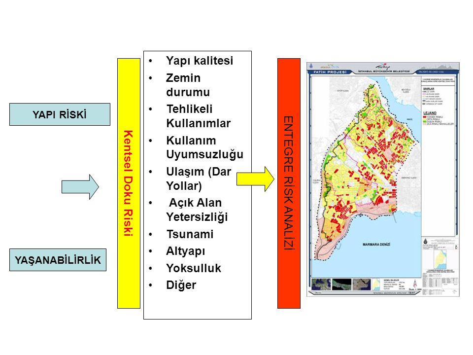 YAPI RİSKİ Kentsel Doku Riski Yapı kalitesi Zemin durumu Tehlikeli Kullanımlar Kullanım Uyumsuzluğu Ulaşım (Dar Yollar) Açık Alan Yetersizliği Tsunami