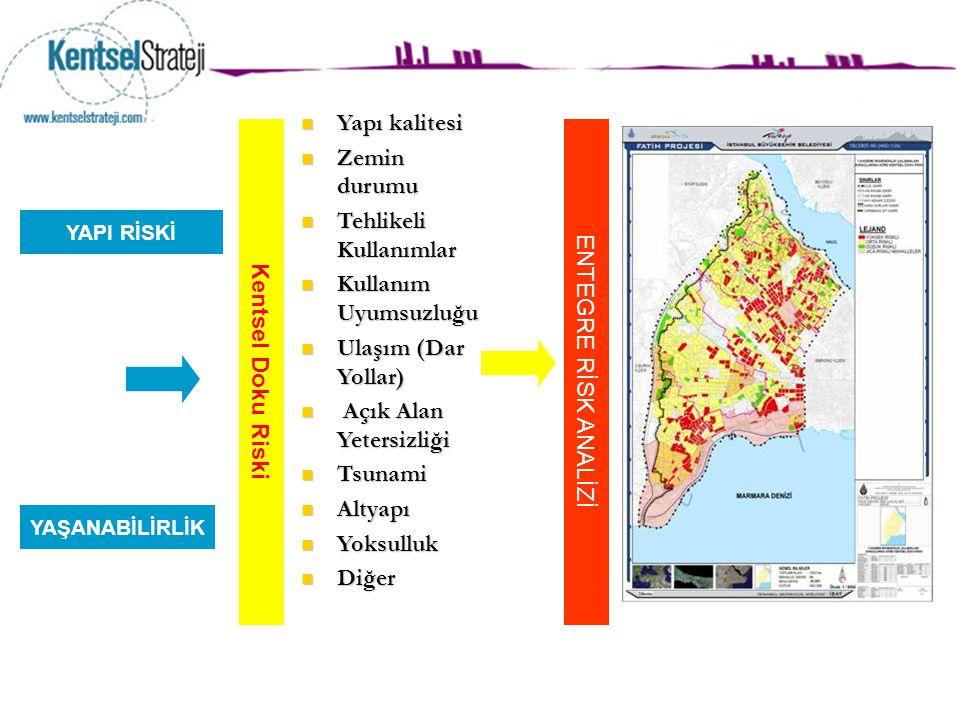 YAPI RİSKİ Kentsel Doku Riski Yapı kalitesi Yapı kalitesi Zemin durumu Zemin durumu Tehlikeli Kullanımlar Tehlikeli Kullanımlar Kullanım Uyumsuzluğu K