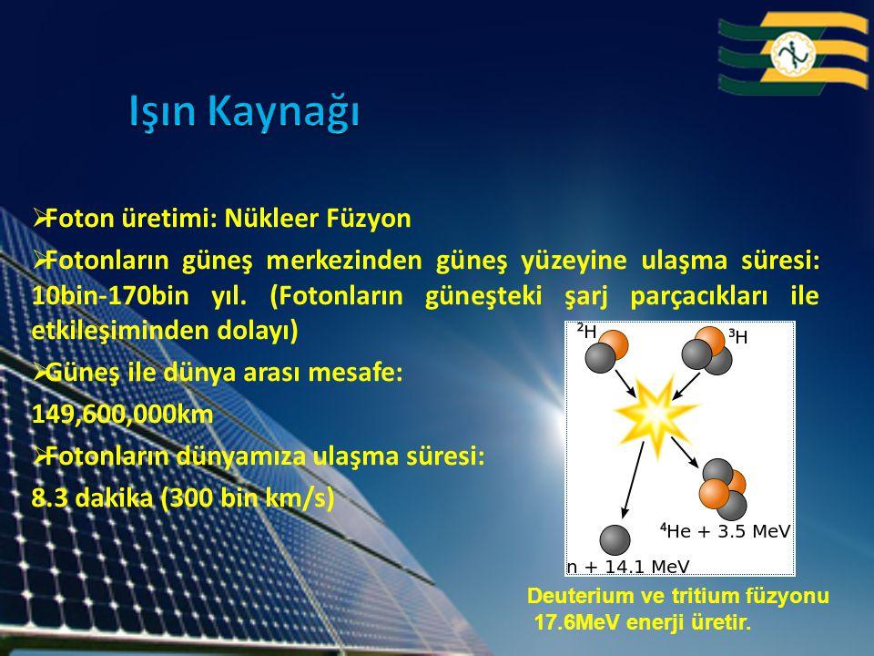  Foton üretimi: Nükleer Füzyon  Fotonların güneş merkezinden güneş yüzeyine ulaşma süresi: 10bin-170bin yıl. (Fotonların güneşteki şarj parçacıkları