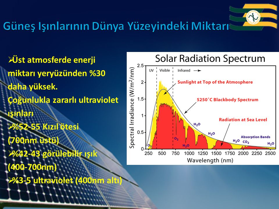  Üst atmosferde enerji miktarı yeryüzünden %30 daha yüksek. Çoğunlukla zararlı ultraviolet ışınları  %52-55 Kızıl ötesi (700nm üstü)  %42-43 görüle