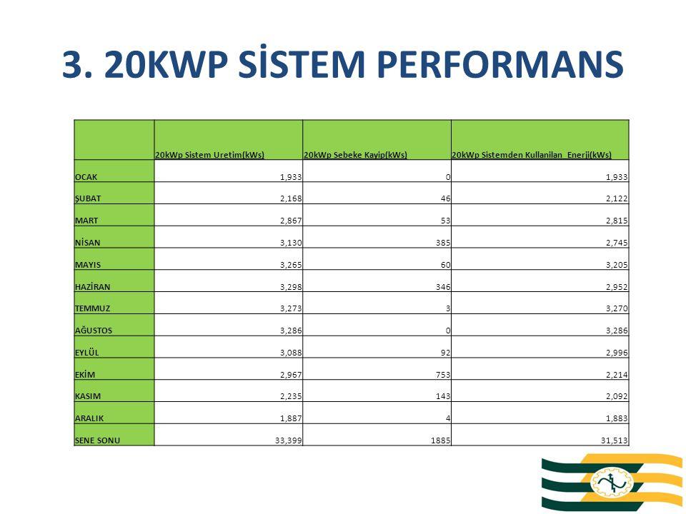 3. 20KWP SİSTEM PERFORMANS 20kWp Sistem Uretim(kWs)20kWp Sebeke Kayip(kWs)20kWp Sistemden Kullanilan Enerji(kWs) OCAK1,9330 ŞUBAT2,168462,122 MART2,86