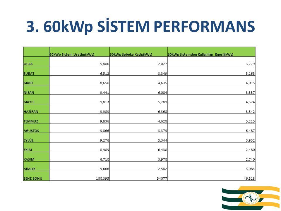 3. 60kWp SİSTEM PERFORMANS 60kWp Sistem Uretim(kWs)60kWp Sebeke Kayip(kWs)60kWp Sistemden Kullanilan Enerji(kWs) OCAK5,8062,0273,779 ŞUBAT6,5123,3493,