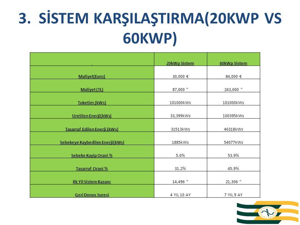 3. SİSTEM KARŞILAŞTIRMA(20KWP VS 60KWP) 20kWp Sistem60kWp Sistem Maliyet(Euro)30,000 €84,000 € Maliyet (TL)87,000 ₺243,600 ₺ Tuketim (kWs)101000kWs Ur