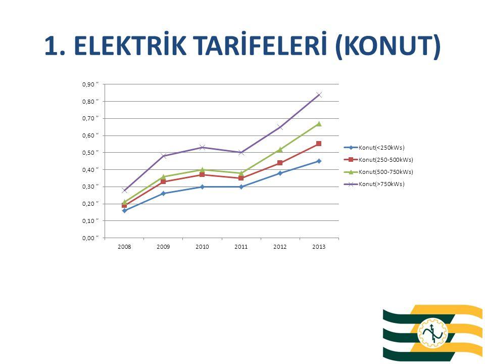 3. 60 kWp SİSTEM GERİ DÖNÜŞ SÜRESİ Sistem geri dönüş süresi 7 YIL 9 AY olarak hesaplanmıştır.