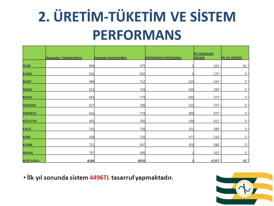 3. 20 kWp SİSTEM GERİ DÖNÜŞ SÜRESİ Sistem geri dönüş süresi 4 YIL 10 AY olarak hesaplanmıştır.